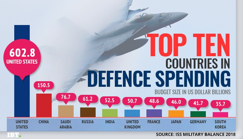 global defence spending