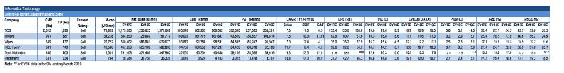 tcs share price, infosys share price, tcs downgrade, wipro share price