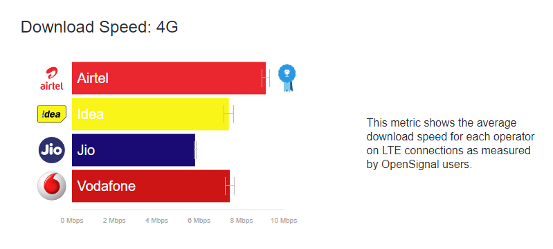 India's state of mobile network