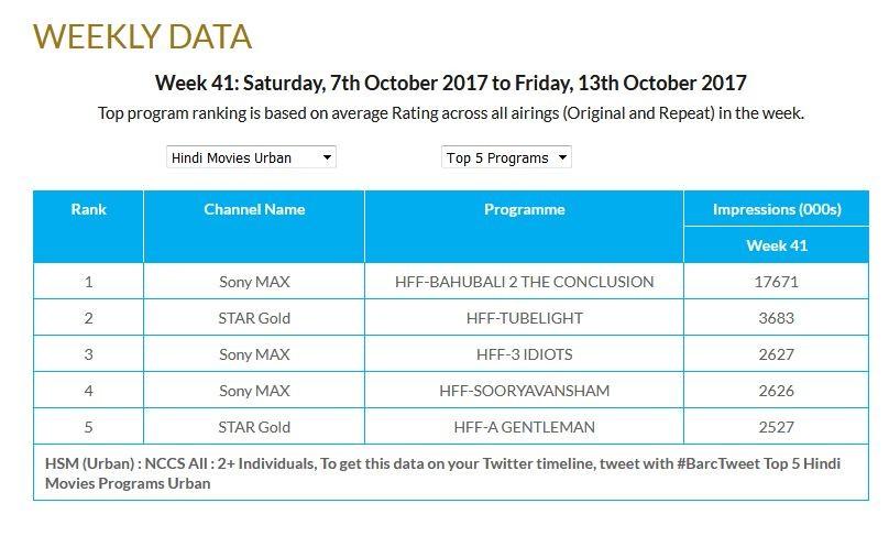 Urban Impressions chart for Hindi films