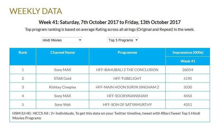 Impressions chart for Hindi films