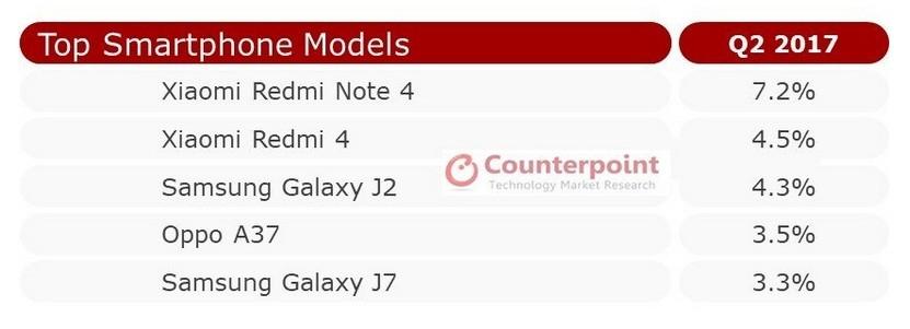 Top smartphone models in Q2 2017 (India)