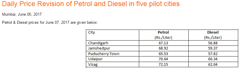 daily petrol price, daily diesel price, fuel prices in india, indian economy, india crude oil imports
