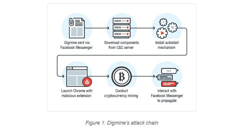 Digmine, attack, chain, cryptocurrency, mining, monero