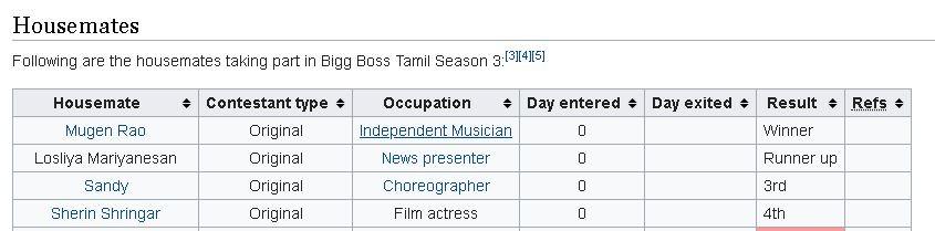 Bigg Boss Tamil 3 Wikipedia Page