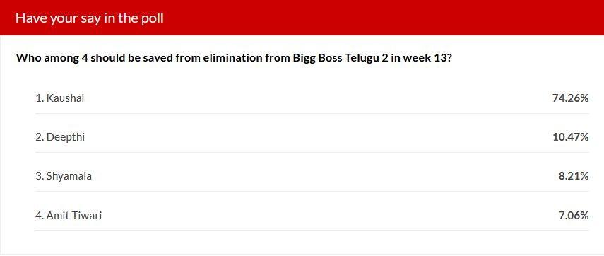 Bigg Boss Telugu 2 - IBTimes poll results