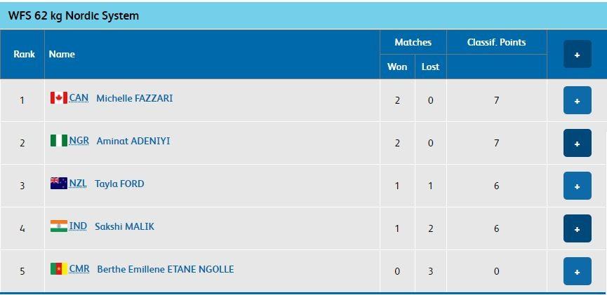 Sakshi Malik CWG 2018 Results