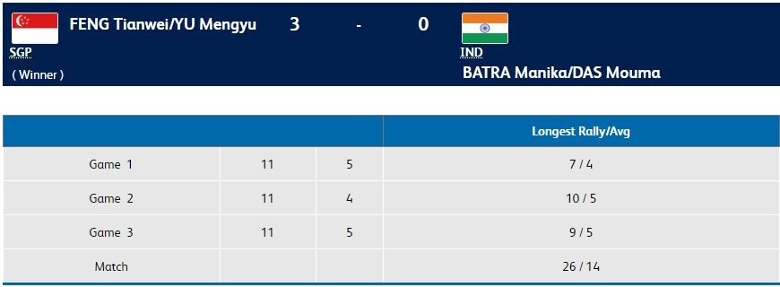 CWG 2018 results