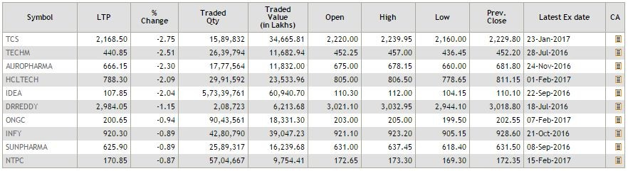 NSE Top losers