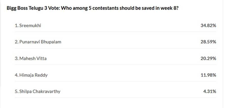Bigg Boss Telugu 3 week 8 elimination - IBTimes poll results