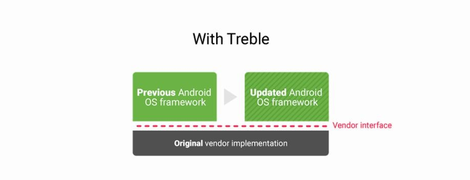 Google, Android O, Project Treble, Apple iOS, release