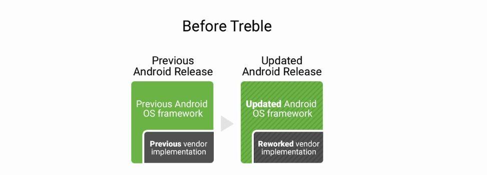 Google, Project Treble, features, Apple iOS