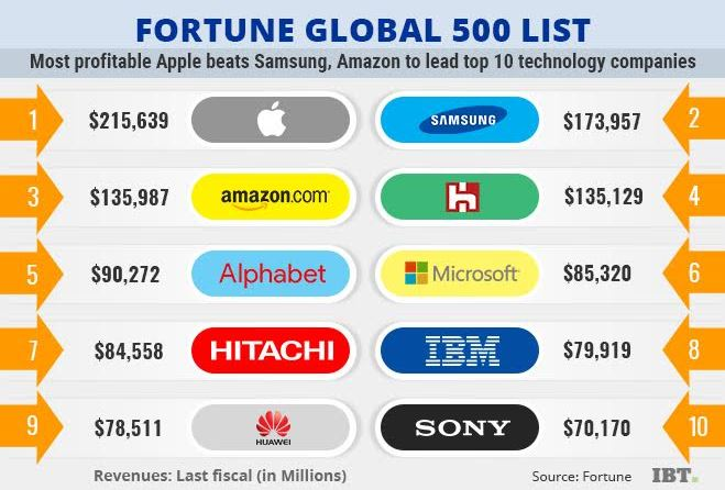 fortune global 500 technology companies amazon apple samsung india company microsoft ibtimes alphabet foxconn beats lead
