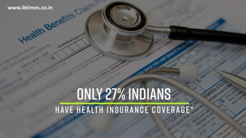 Only 27% Indians covered by health insurance: Report