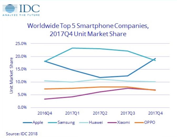 Apple Samsung Xiaomi Global Smartphone Market Share 2017 Ibtimes India
