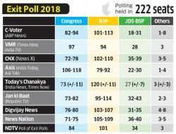 Karnataka assembly election 2018 exit poll results