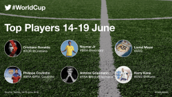 Twitter top players at Fifa World Cup