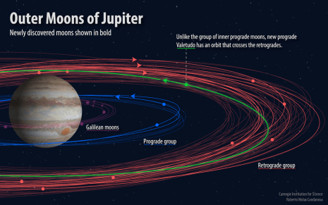 Astronomers stumble upon 12 new Moons orbiting Jupiter while looking for Planet X