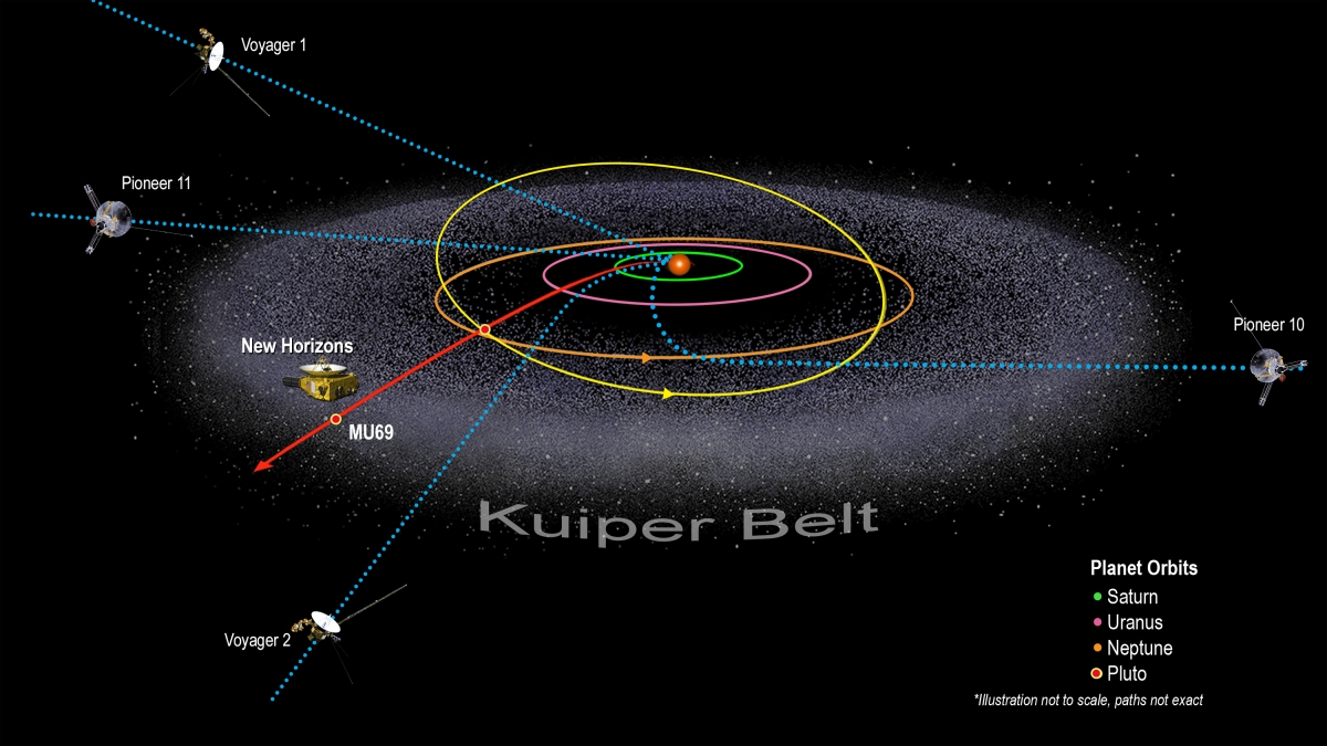 New Horizons Spacecraft Detects Massive Wall Of Hydrogen That Further Voyager 2 Diagram On Space Probe Surrounds Entire Solar System Ibtimes India