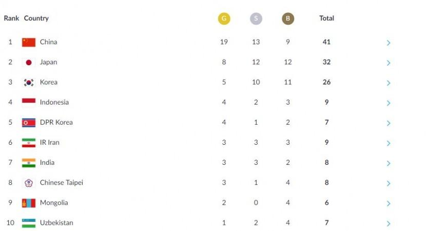 Asian Games medal tally