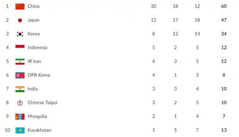 Asian Games medal table