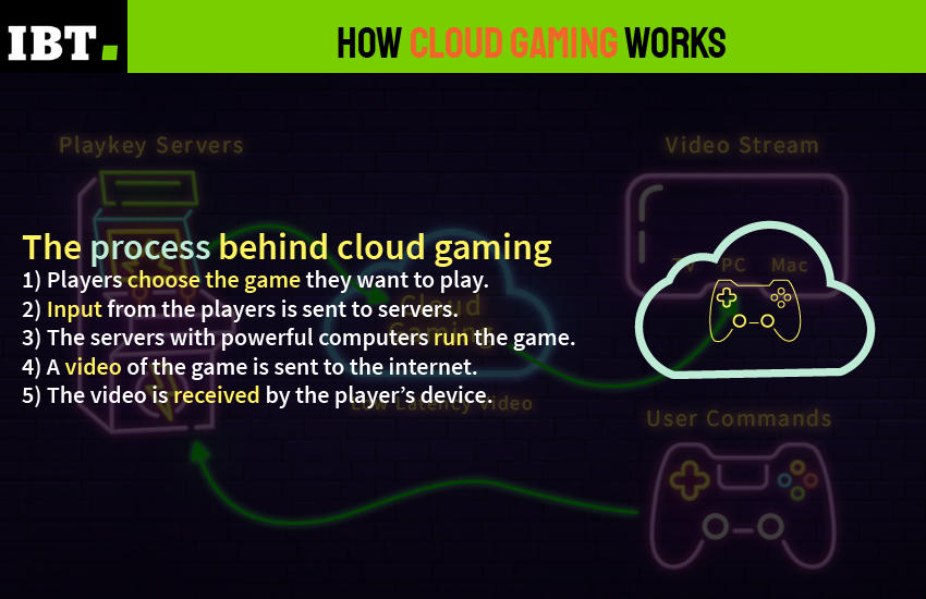 Can Cloud Gaming Turn The Tide For The Industry Ibtimes India