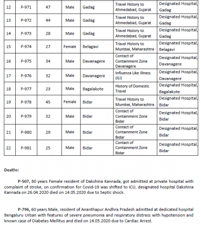 Karnataka coronavirus cases: 5 new positive cases reported ...