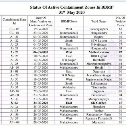 bangalore containment zones