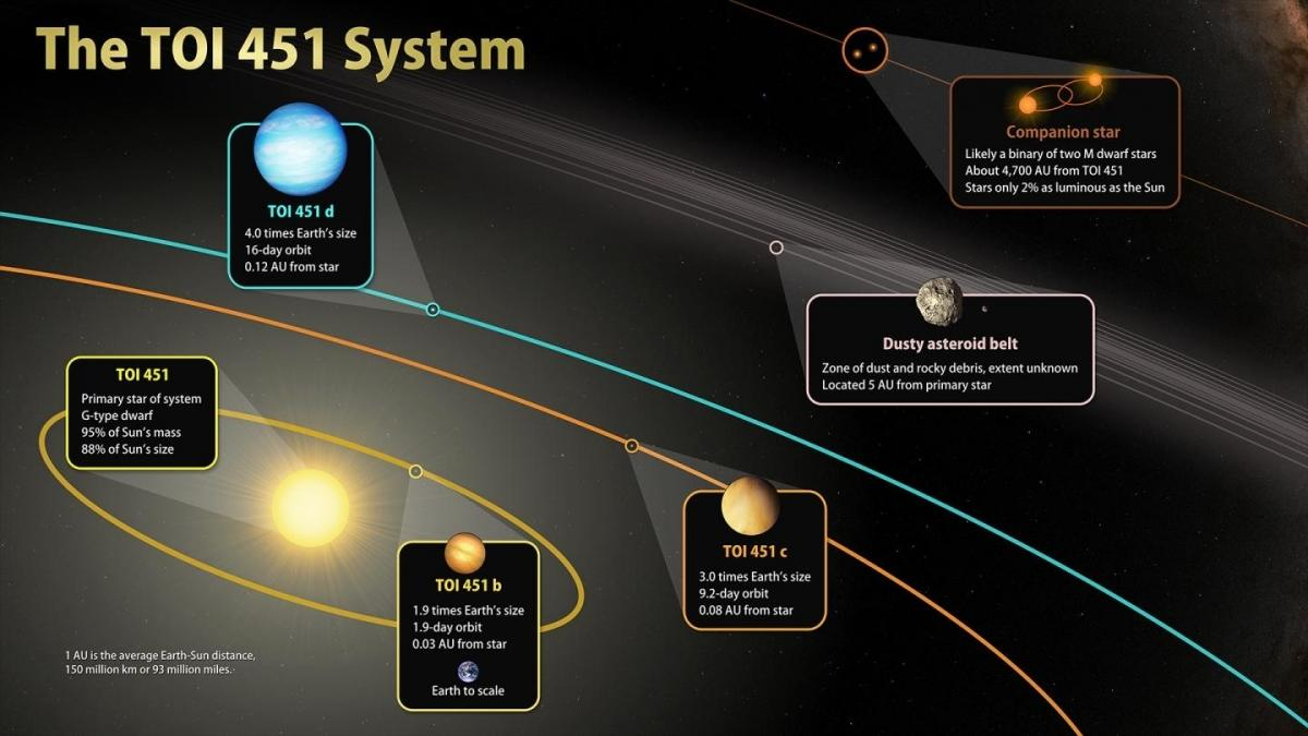 Astronomers discover 3 planets orbiting younger Sun-like star - IBTimes India